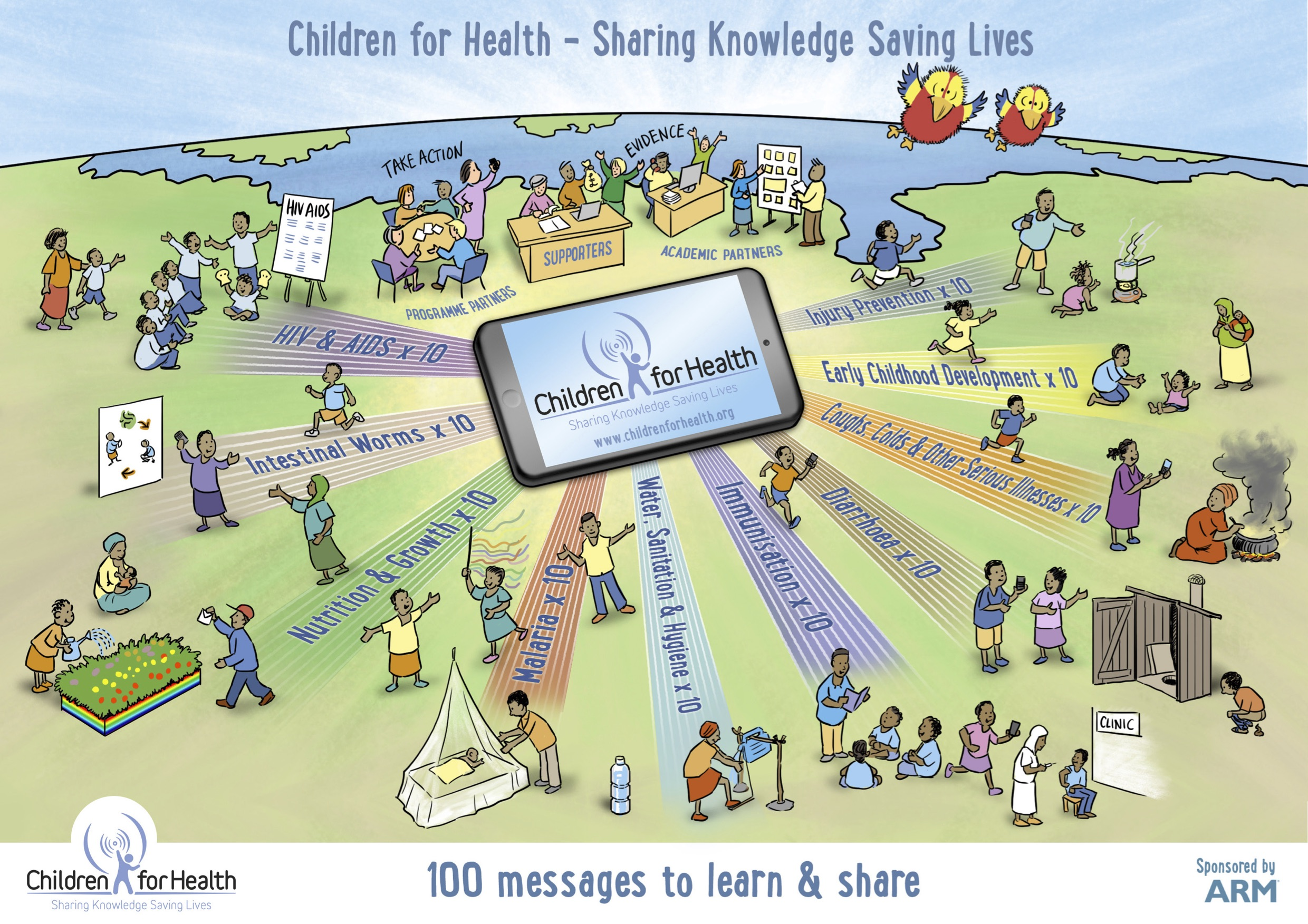 The 100 health messages poster from Children for Health