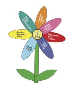 A flower with seven petals, each representing a part of the Children for Health Training Tool.