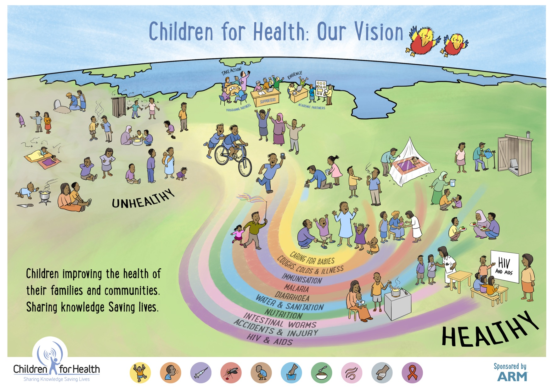 Children for Health Vision Poster with a rainbow making up our ten topics: Malaria, Diarrhoea, Coughs, Colds & Pneumonia, Caring for Babies & Young Children, Intestinal Worms, Nutrition, Water, Sanitation & Hygiene, Immunisation, HIV & AIDS and Accidents & Preventing Injuries.