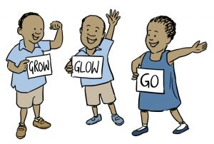 Three children wearing blue stand together first one holding a 'Grow' sign, second one holding a 'Glow' sign and the third holding a 'Go' sign. Representing Nutrition for the Malayalam language.