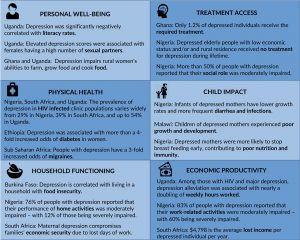 StrongMind cards: 1. Personal well being; 2. Treatment access; 3. Physical health; 4. Child impact; 5. Household functioning; 6. Economic productivity