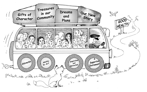 A bus full of people has four pieces of luggage on top labelled 'Gifts of Character', 'Treasures in our Community', 'Dreams and Plans' and 'Our New Story'. The four wheels of the bus are labelled, 'Information', 'Ability to Act', 'Inspiration and Motivation' and 'A Supportive Environment'. They bus is heading down a road toward a sign pointing the way to 'Good Health'.
